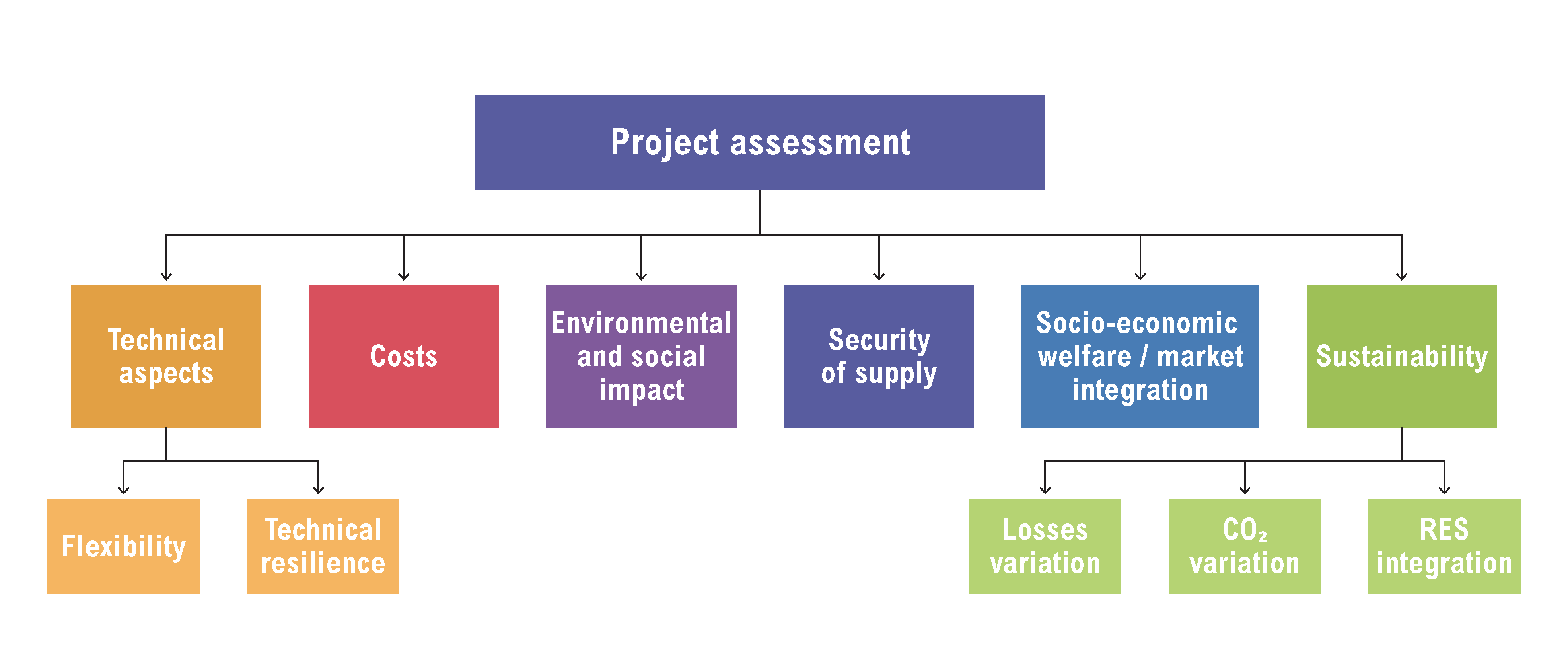 impact assessment thesis